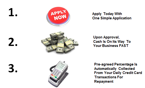 Cash advance us bankcard center payback of the advance is made through an automated deduction of an agreed upon percentage of your net settled credit card sales until the purchased price reheart Images